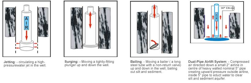jetting, surging, bailing, airlift system