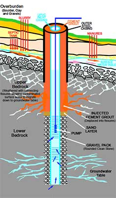 Water Well Drilling Groundwater Drilling Ireland
